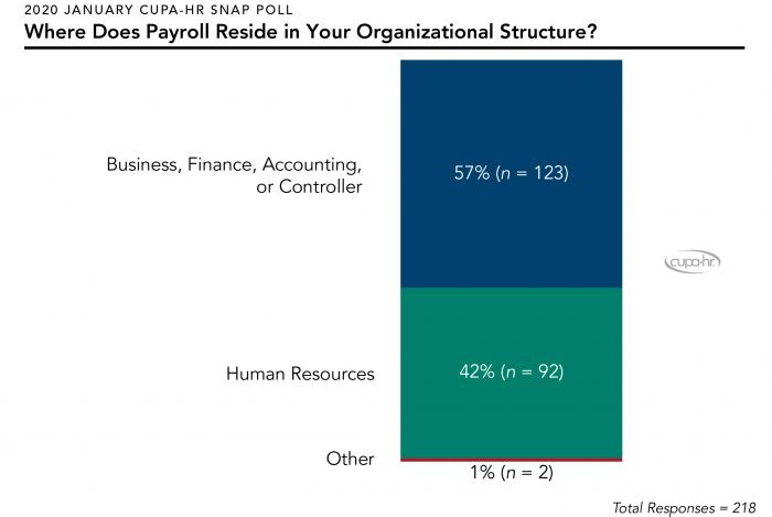 Where Does Payroll Reside in Your Organizational Structure