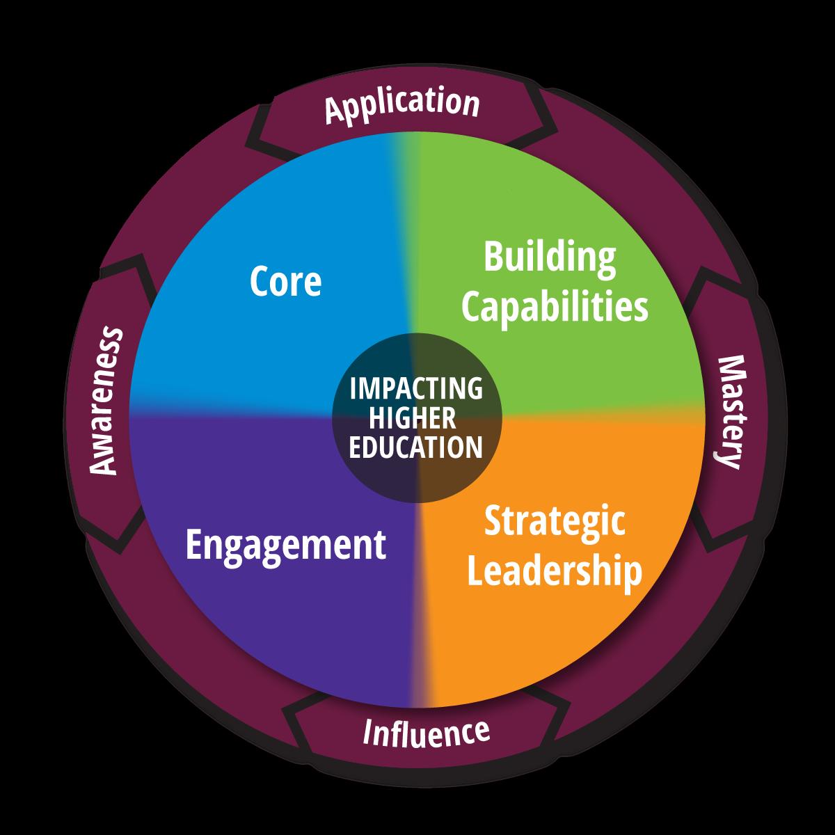 Learning Framework | CUPA-HR