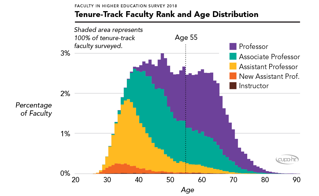 Tenure-Track Faculty Rank and Age Distribution