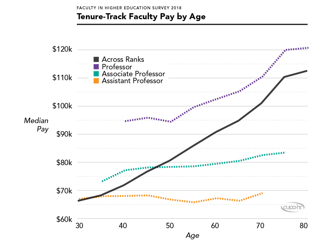 Tenure-Track Faculty Salary by Age