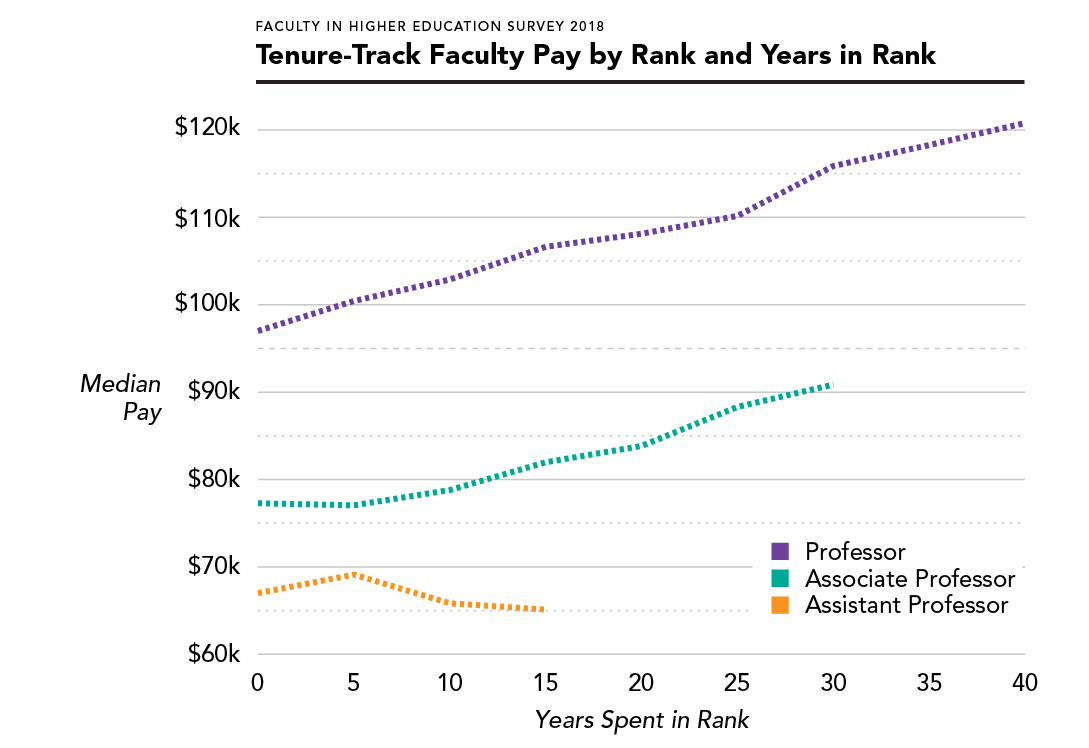 Tenure-Track Faculty Salary by Rank and Years in Rank