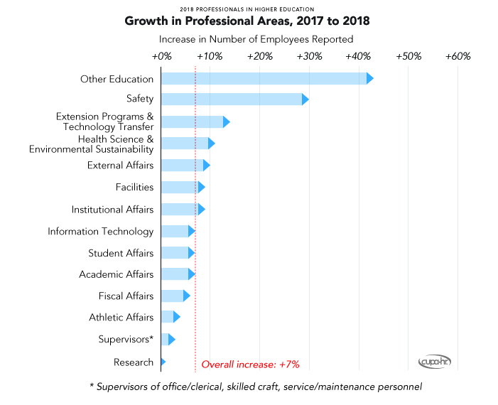 U201cIt Is Not Surprising That These Are The Positions Seeing The Greatest  Growth,u201d Says Jacqueline Bichsel, CUPA HRu0027s Director Of Research.